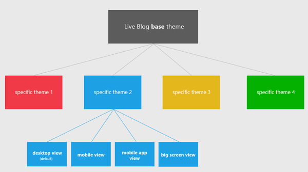 Building themes for Live Blog